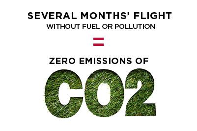 Solar Impulse  Zero emisji dwutlenku węgla (CO2)